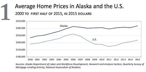 jpg 2015 Average Home Prices in Alaska & U.S.