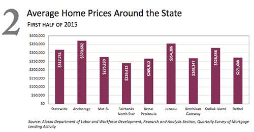 jpg 2015 Average Home Prices Around Alaska