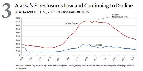 jpg Alaska Foreclosures 2000-2015