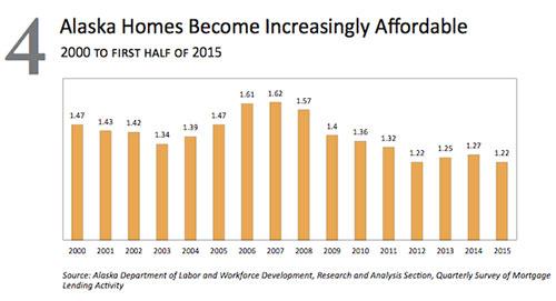 jpg Alaska Home Affordability