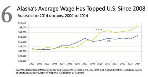 jpg Alaska Average Wage