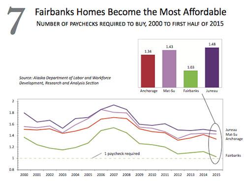 jpg Fairbanks Home Alaska's Most Affordable