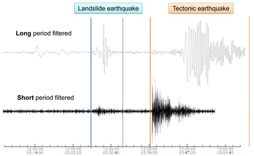 jpg Comparison of the seismic signatures of a landslide and earthquake....