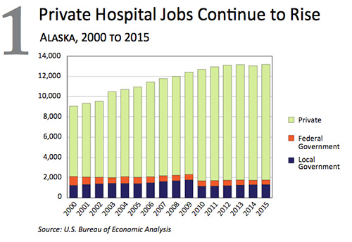 jpg Private Hospital Jobs Continue to Rise in Alaska