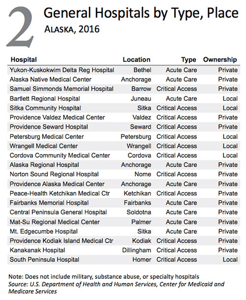 jpg General Hospitals in Alaska by Type, Place