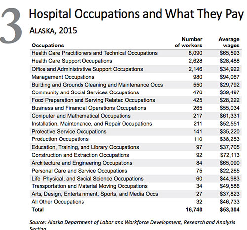 jpg Alaska Hospital Occupations and What They Pay (2015)