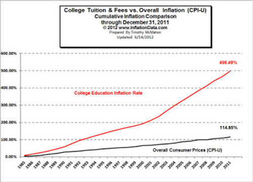 jpg College Tuition & Fees vs Overall Inflation