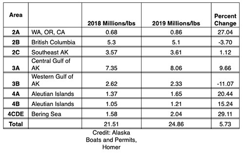 jpg Commercial Halibut Catches 2019