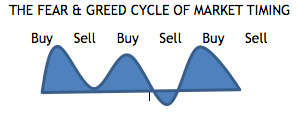 jpg The Fear & Greed Cycle of Market Timing