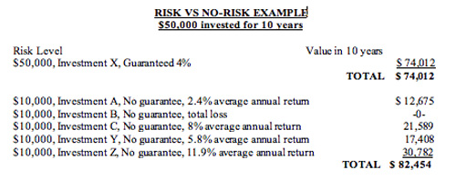 jpg Risk vs No-Risk Example